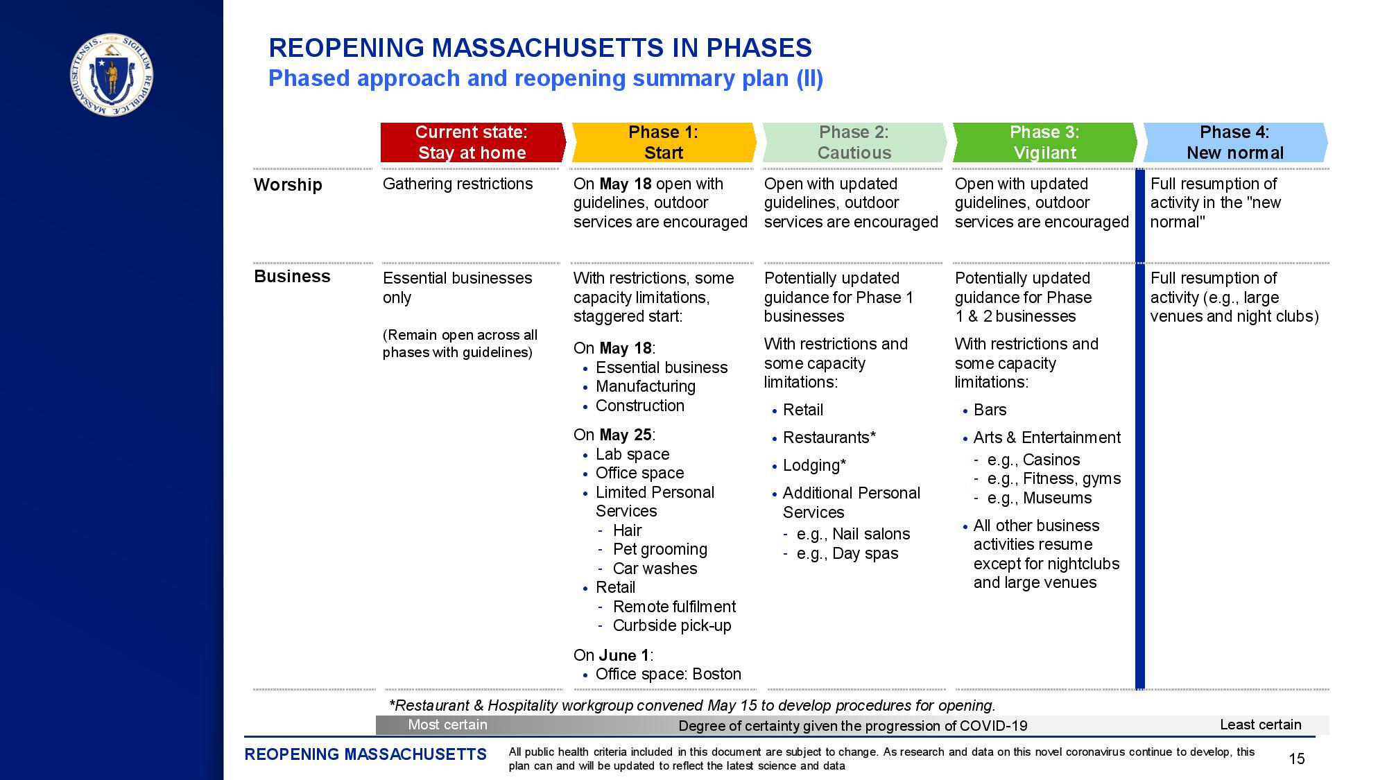 Mass Re-Opening Guidance colored chart image