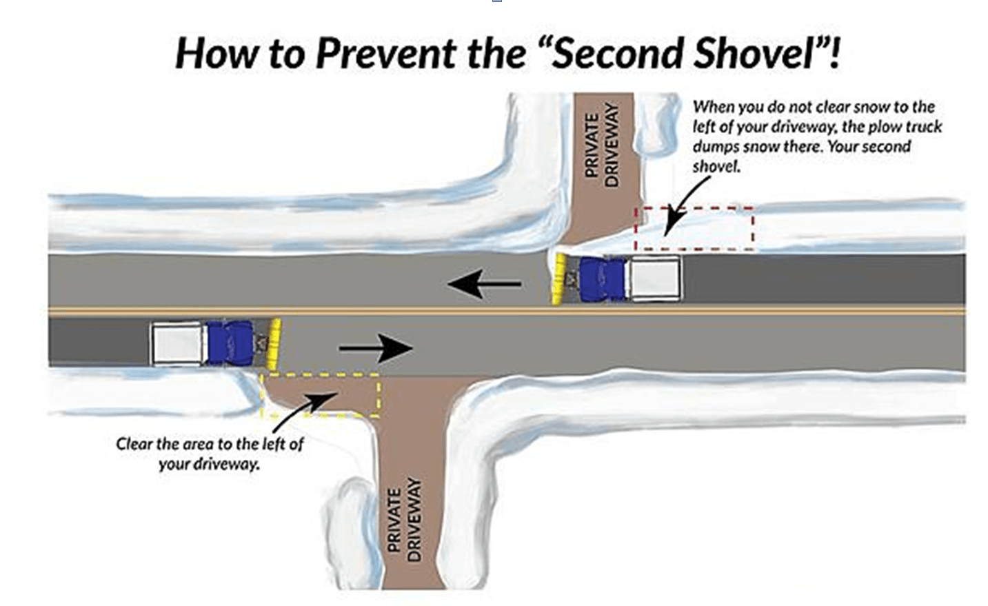 Avoid A Second Shovel Image